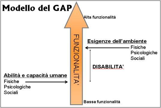 Rappresentazione grafica del modello del Gap