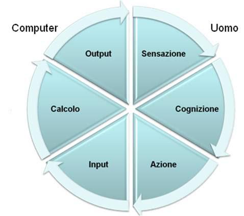 Ciclo di interazione uomo-computer